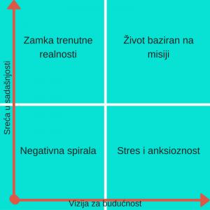 graf-za-poz-djelovanje