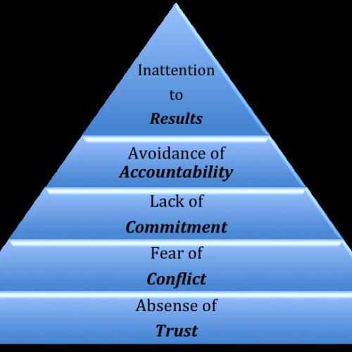 5 disfunkcija ljubavnih, prijateljskih, poslovnih i obiteljskih odnosa te kako ih prevazići