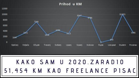 Kako sam u 2020. zaradio 51,454 KM kao freelance pisac